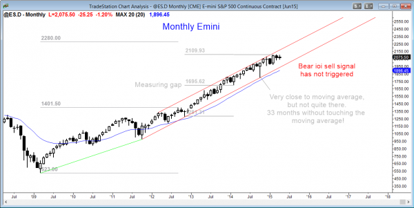 Emini market analysis weekly report for April 18, 2015 for the monthly Emini who are using technical analysis to trade the price action