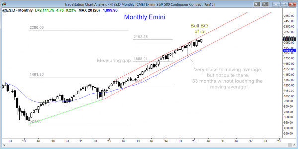 Emini market analysis weekly report for April 25, 2015 of the monthly chart, whose candlestick pattern shows an ioi breakout pattern for online trading