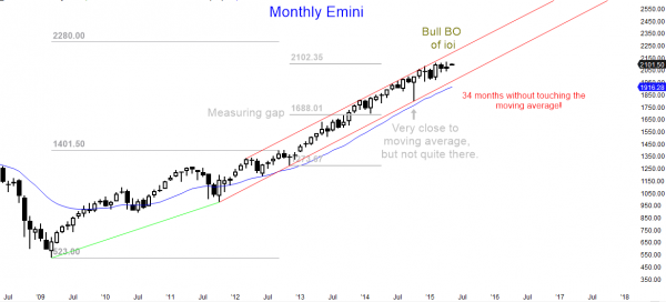 S&P Emini futures market analysis weekly report for May 2, 2015 for trading price action on the monthly chart
