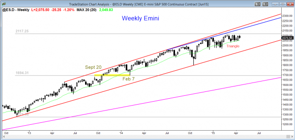 Emini market analysis weekly report for April 18, 2015 for the weekly Emini SP futures contract is in a triangle and traders will trade the breakout as their futures trading strategy