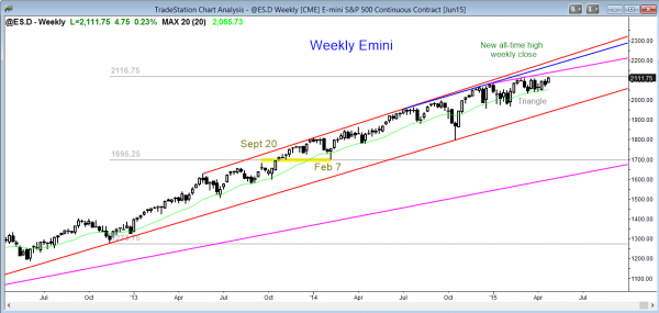 Emini market analysis weekly report for April 25, 2015, shows a breakout of the 3 month tight trading range and the price action trading strategy is to look for follow-through buying