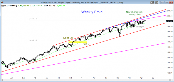 S&P Emini futures market analysis weekly report for traders learning how to trade weekly breakouts