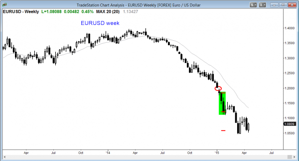 The weekly EURUSD Forex currency candlestick chart is oversold, and a trading range is likely
