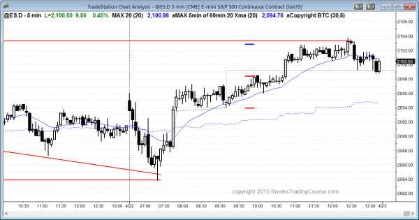 Online daytraders trading the Emini today had a bull trend reversal