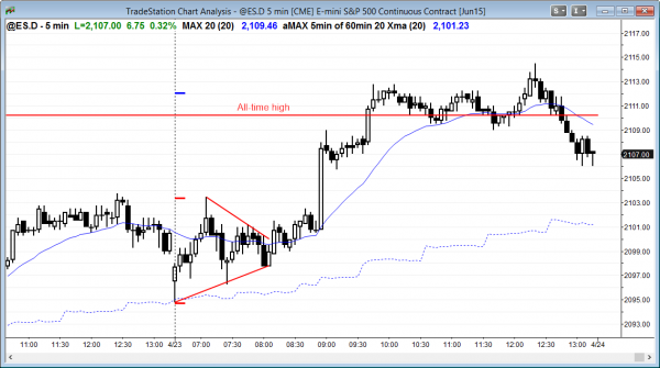 The intraday trading strategy for the S&P Emini futures contract was to use limit orders and scalp until the breakout and then swing trade.