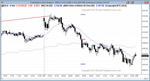 Gap up trading strategies