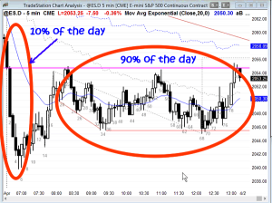 ES Chart - Trading Stress Podcast
