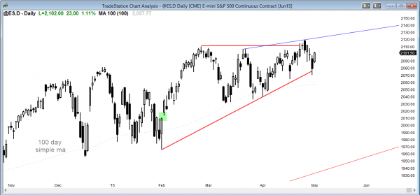 S&P Emini futures market analysis weekly report for  the daily chart for online day traders learning how to trade the markets