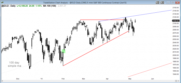 S&P Emini futures market analysis weekly report for  the daily chart on May 8, 2015  is at the top of a trading range for traders learning how to do online trading