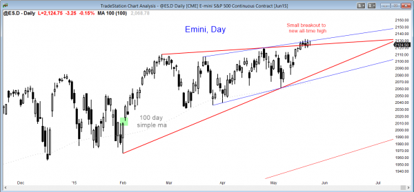 S&P Emini futures market analysis weekly report for May 22, 2013 for the daily chart where the daytrading strategy is watch for a reversal down