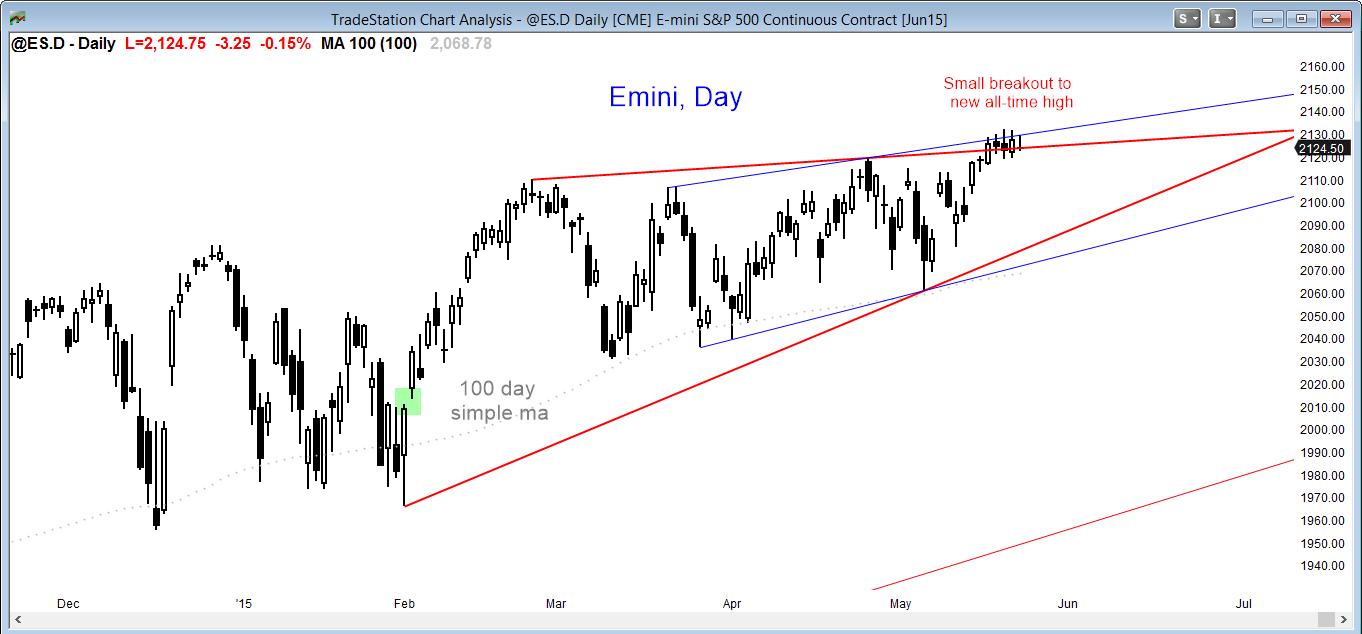 Setting up S&P 500 E mini Futures trading account?
