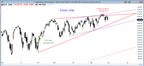 S&P Emini futures market analysis weekly report for May 28, 2105 for the daily chart show  a wedge top for the candlestick pattern