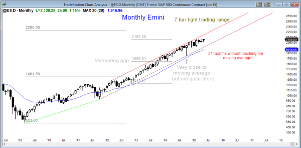 S&P Emini futures market analysis weekly report for the monthly chart  has a tight trading range for its candlestick pattern