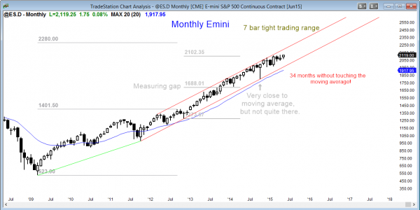 S&P Emini futures market analysis weekly report for May 16, 2015. The monthly chart has a small breakout.