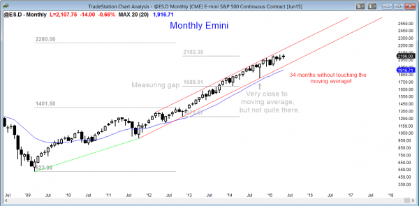 S&P Emini futures market analysis weekly report for May 28, 2105 has a buy climax for the candlestick pattern for swing traders on the monthly chart