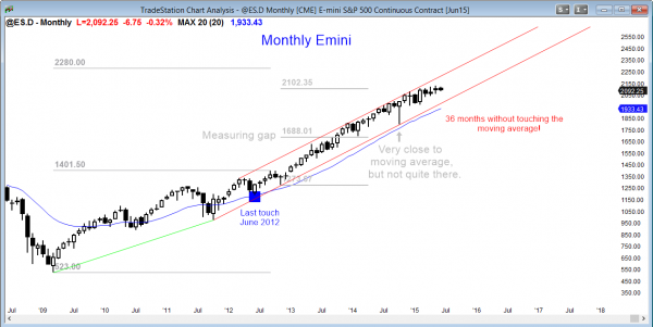 S&P Emini futures market analysis weekly report for June 5, 2015 of the monthly chart shows a strong bull trend for traders learning how to trade the markets