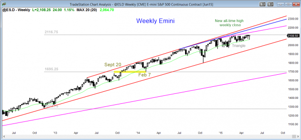 S&P Emini futures market analysis weekly report for May 8, 2015 for the weekly chart has a tight range for day traders trading the price action