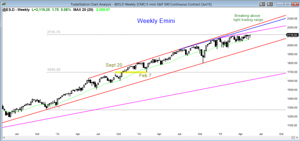 S&P Emini futures market analysis weekly report for May 16, 2015. The weekly chart is testing resistance.