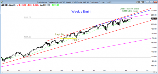 S&P Emini futures market analysis weekly report for May 22, 2013 for the weekly chart where the future trading strategy is to look for a failed breakout