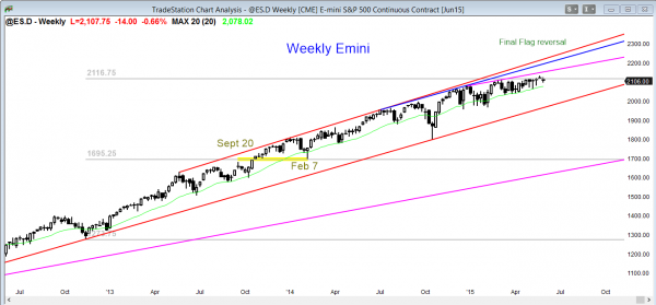 Emini futures market analysis weekly report for May 28, 2105 for price action trading strategies on the weekly chart involve a final flag failed breakout
