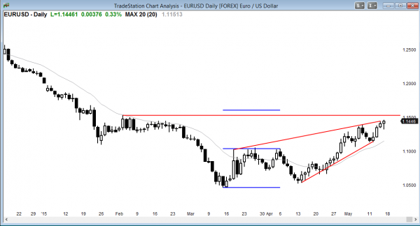 Traders learning how to trade Forex markets can see a wedge bear flag in the EURUSD foreign currency market