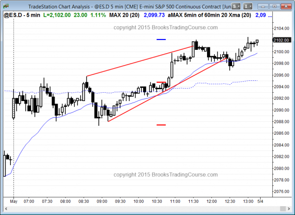 Emini futures day traders had expanding triangles today after yesterday's wedge price action