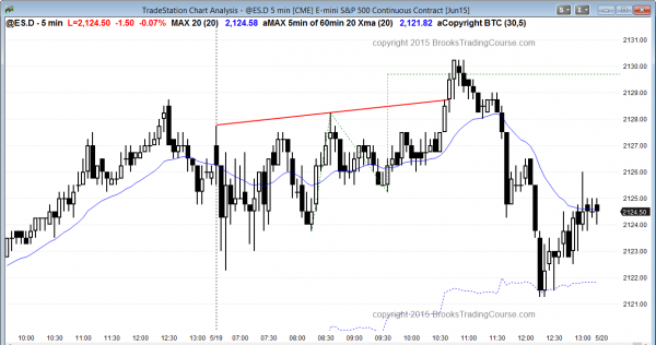 The Emini futures contract had a trading range day filled with scalp trading, but there was a swing trade later in the day.