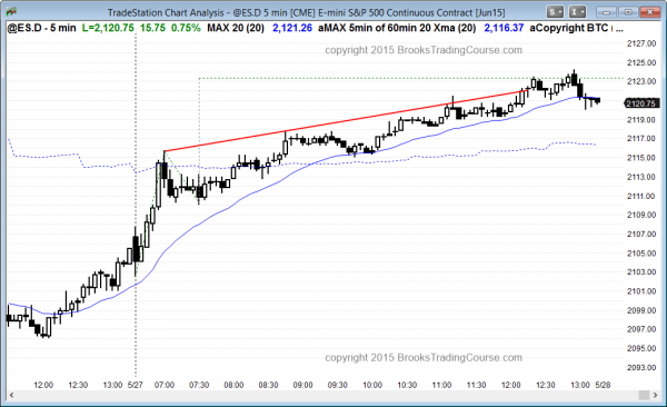 The trading strategy today for Emini day traders learning how to trade the markets was to bull pullbacks, which is a good Daytrading strategy after a sell climax where there is then a bull reversal.