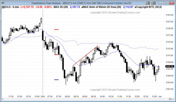 S&P Emini daytraders had good swing trades in both directions, even though the day chart's buy signal bar candlestick pattern did not trigger a long.