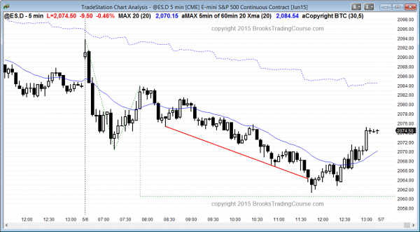 S&P Emini futures day traders saw a sell climax, and traders learning how to trade the markets bought the reversal