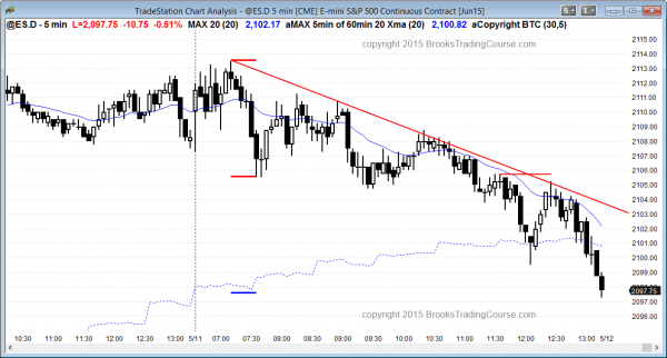 Emini daytraders saw a bear channel today for swing trading and scaling