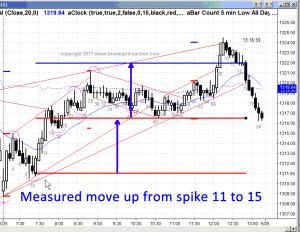 Ask Al #10 ES Chart Measured Move Up after Spike