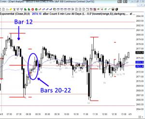 150408-ask-al-9-es-chart-selling-down-bars-20-22