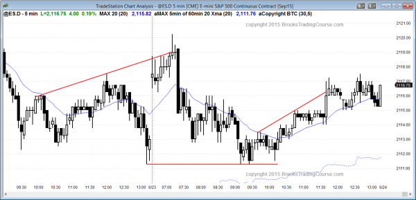 Emini daytraders who are learning to trade the markets saw an expanding triangle top.