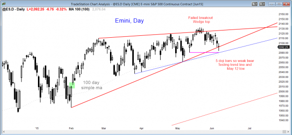 S&P Emini futures market analysis weekly report for June 5, 2015 show the daily chart having a bear leg in a trading range for traders learning how to do online day trading