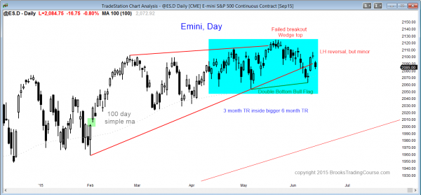 Learn how to trade the markets when the daily Emini chart is in a tight trading range
