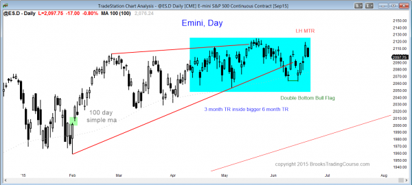 S&P Emini futures market analysis weekly report for June 19, 2015 of the daily chart shows a trading range for traders learning how to trade for a living.