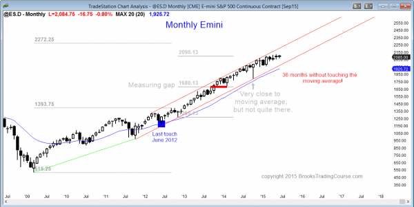 S&P Emini futures market analysis weekly report for June 19, 2015 on the monthly chart for traders learning how to trade the markets shows a bull trend.