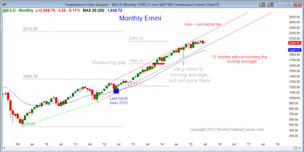 S&P Emini futures market analysis weekly report for July 4, 2015 The monthly chart has a sell signal bar.