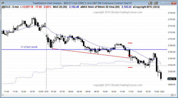 Traders learning how to trade the markets saw a bear trend day in the Emini.