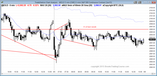 Emini day traders learning how to trade the markets got an expanding triangle bottom