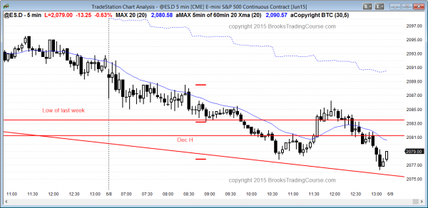 Emini daytraders learning how to trade futures markets for a living saw a bear trend day today