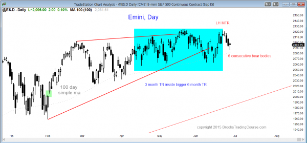 S&P Emini futures market analysis weekly report for June 26, 2015 of the daily chart shows 6 consecutive bear trend days for traders wanting to learn how to trade breakouts