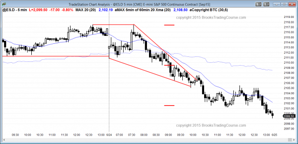 Emini daytraders learning how to trade the markets had a bear trend day.