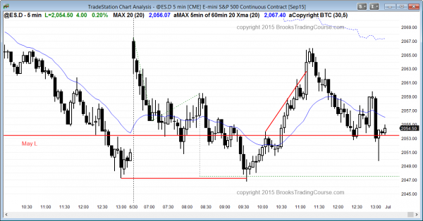 Emini daytraders learning how to trade the market had a trading range day today.
