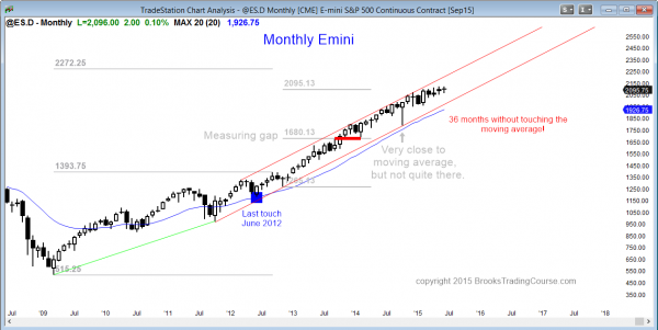 S&P Emini futures market analysis weekly report for June 26, 2015, of the monthly chart shows a buy climax, and swing traders should be ready to short soon