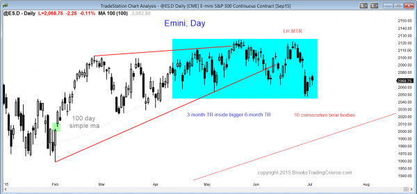 S&P Emini futures market analysis weekly report for July 4, 2015 The daily chart has had 10 consecutive bear bars.