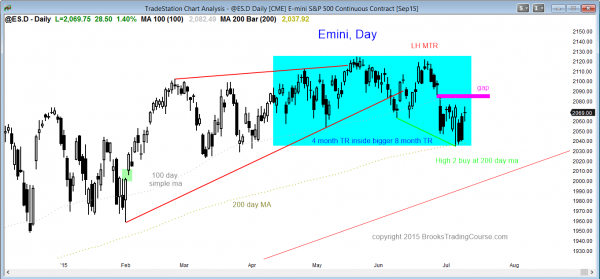 S&P Emini futures market analysis weekly report for July 11, 2015. The daily chart is still below its gap down, and high probability trading is to wait for the breakout.