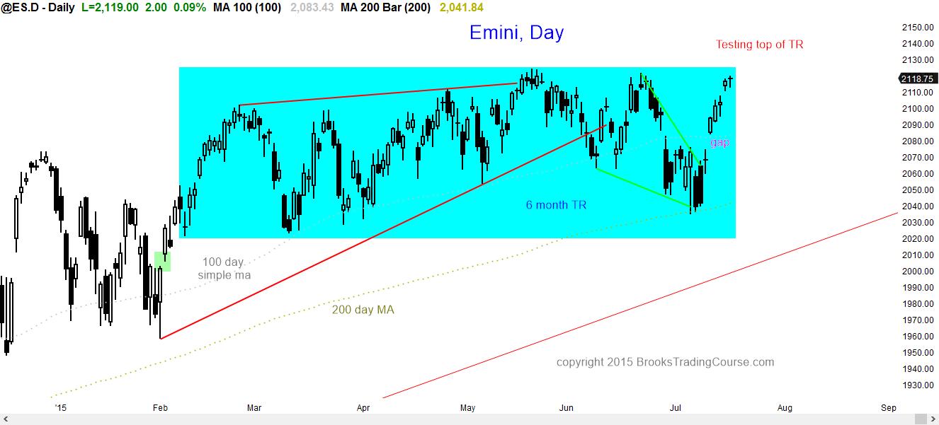 How to trade emini futures options