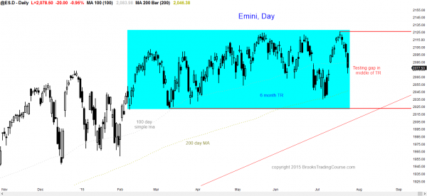 S&P Emini futures market analysis weekly report for July 24, 2015. For a futures trader learning how to become a day trader, the daily chart is oversold and in the middle of its trading range.